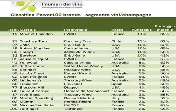 Che cos'è il vino industriale. Tentativi di definizione a partire dai numeri