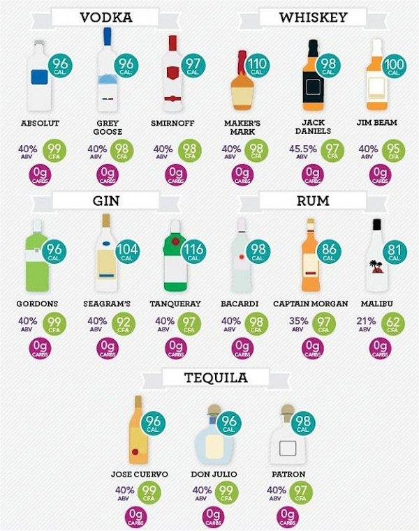 calorie distillati, alcolici, tequila, rum, whiskey, gin