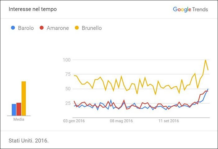 Trends - interesse nel tempo - USA
