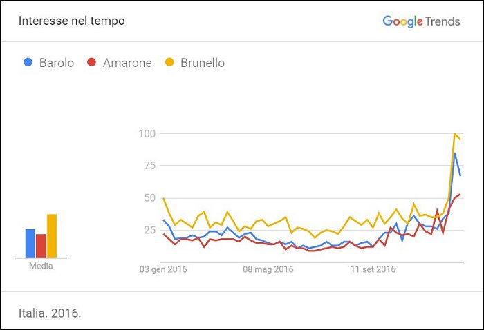 Trends - interesse nel tempo