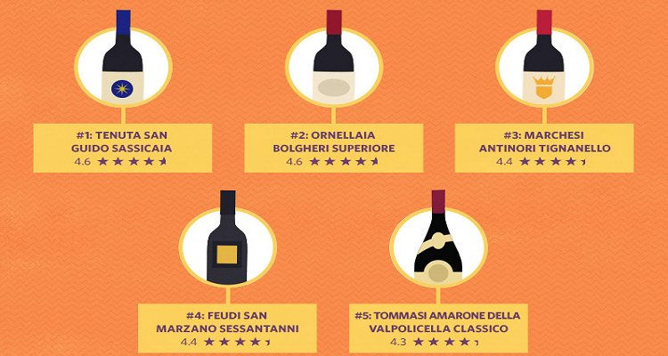 Vivino: tutta la verità sulla classifica dei vini italiani più votati al mondo