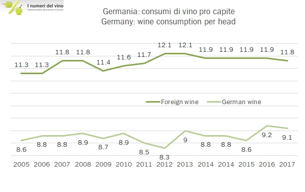 germania-consumption-2017-4